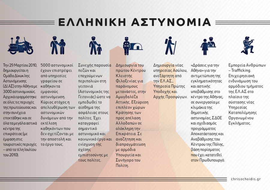 Chrisochoidis.gr_YPP_Infographics-02-900x636