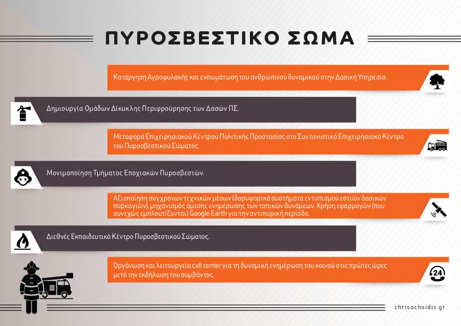 Chrisochoidis.gr_YPP_Infographics-04-900x636