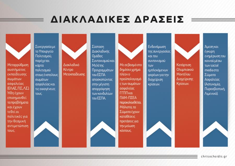 Chrisochoidis.gr_YPP_Infographics-06-900x636